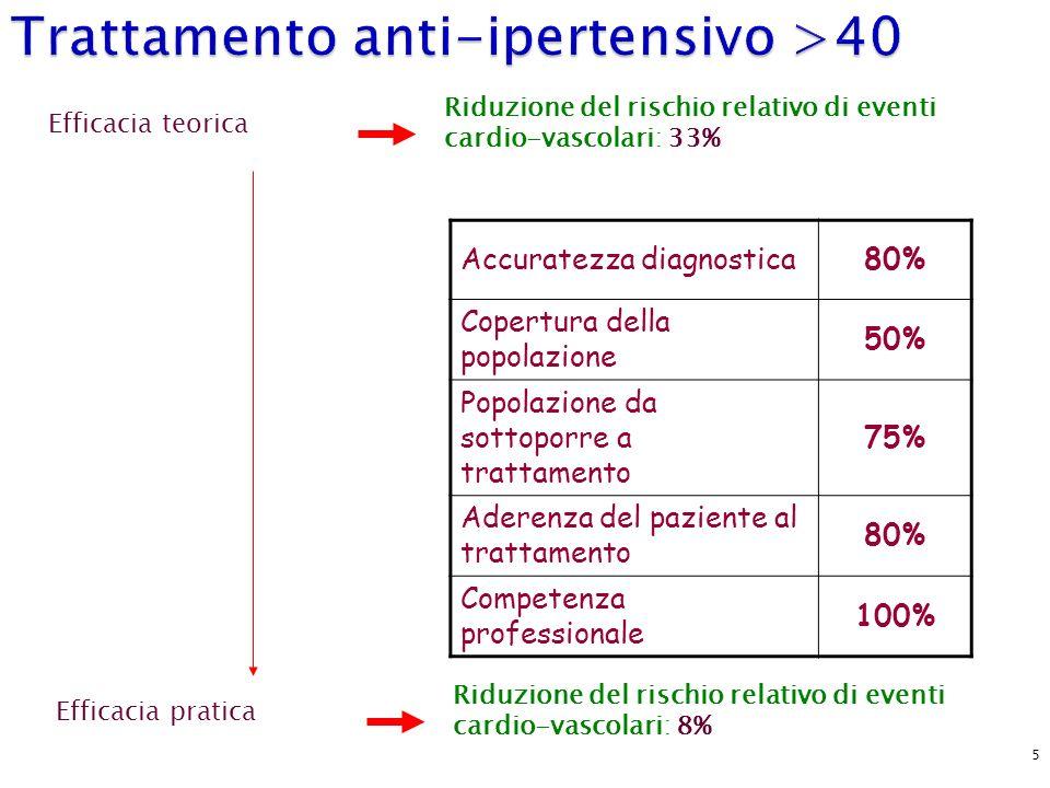 Trattamento anti-ipertensivo >40