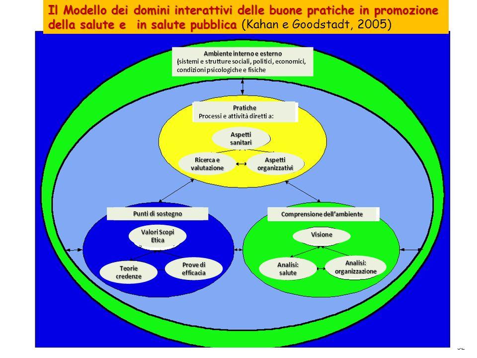 Il Modello dei domini interattivi delle buone pratiche in promozione della salute e in salute pubblica (Kahan e Goodstadt, 2005)