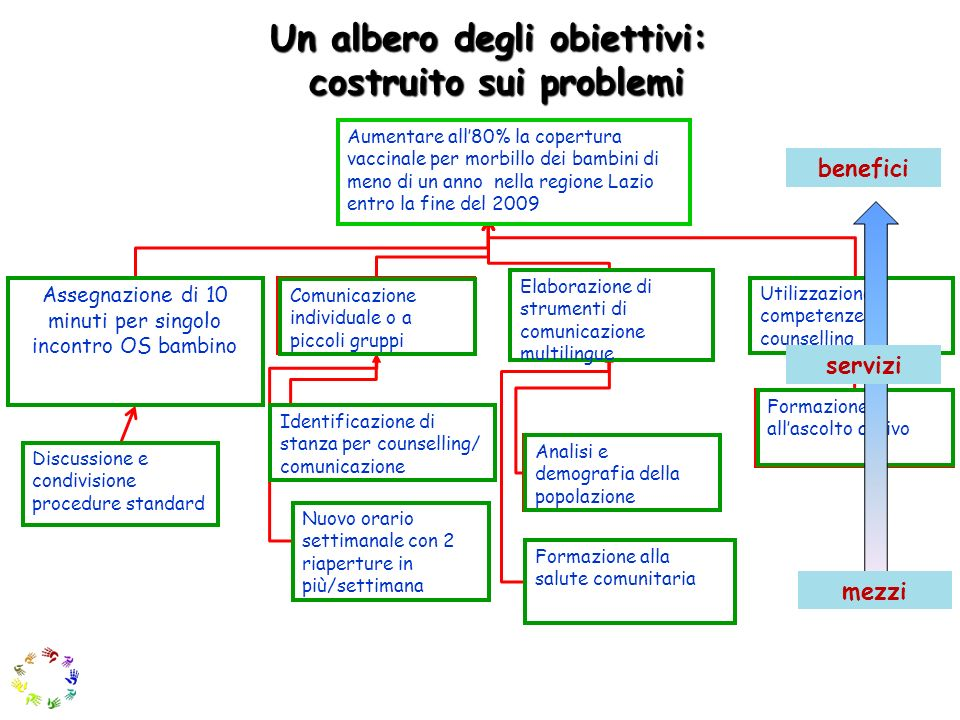 Un albero degli obiettivi: costruito sui problemi
