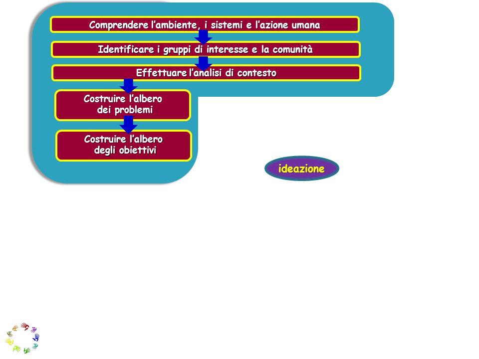 ideazione Comprendere l'ambiente, i sistemi e l'azione umana