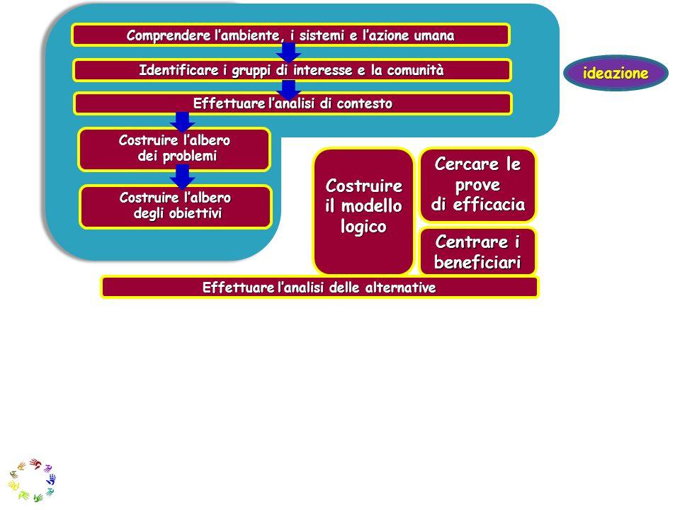 Costruire il modello logico Cercare le prove di efficacia