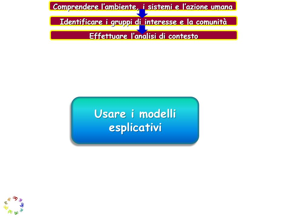 Usare i modelli esplicativi