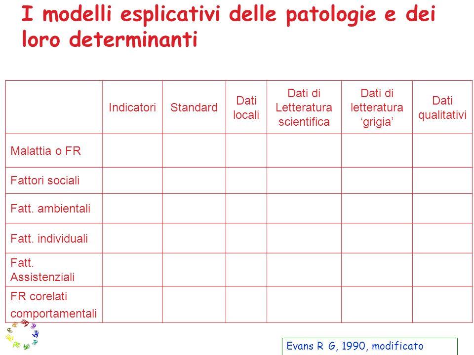 I modelli esplicativi delle patologie e dei loro determinanti