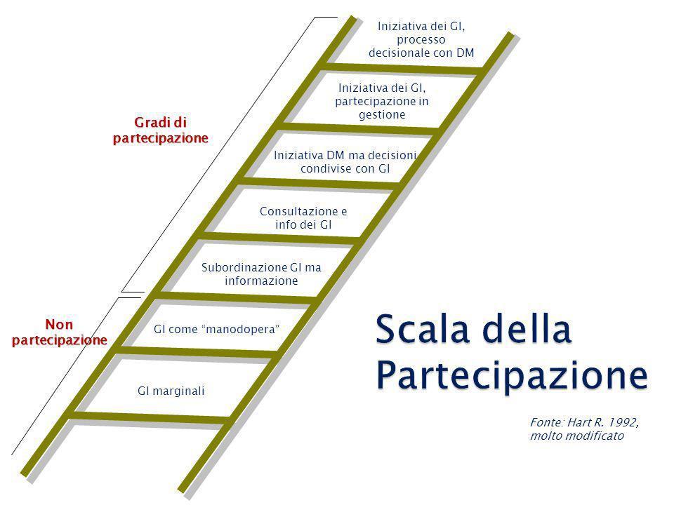 Scala della Partecipazione