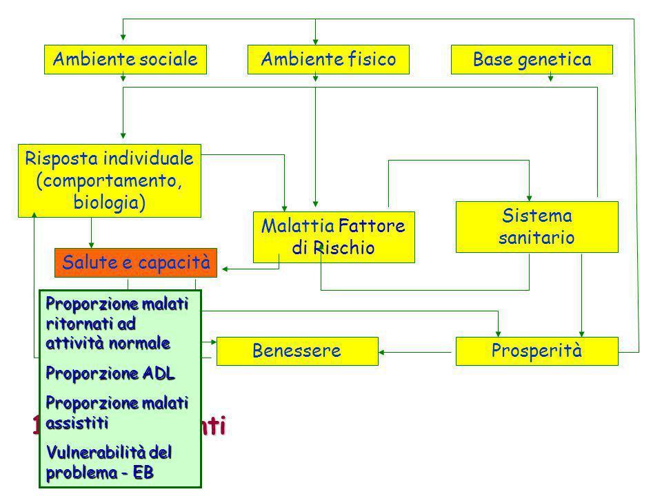 1: Determinanti Ambiente sociale Ambiente fisico Base genetica