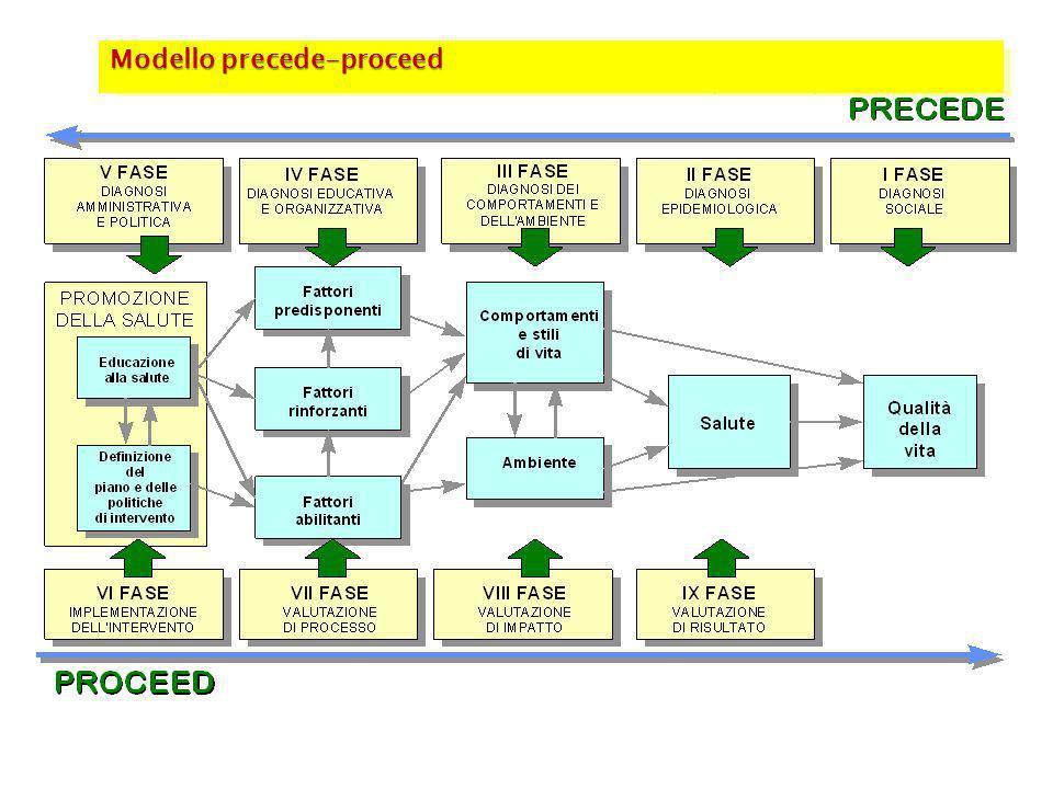 Modello precede-proceed