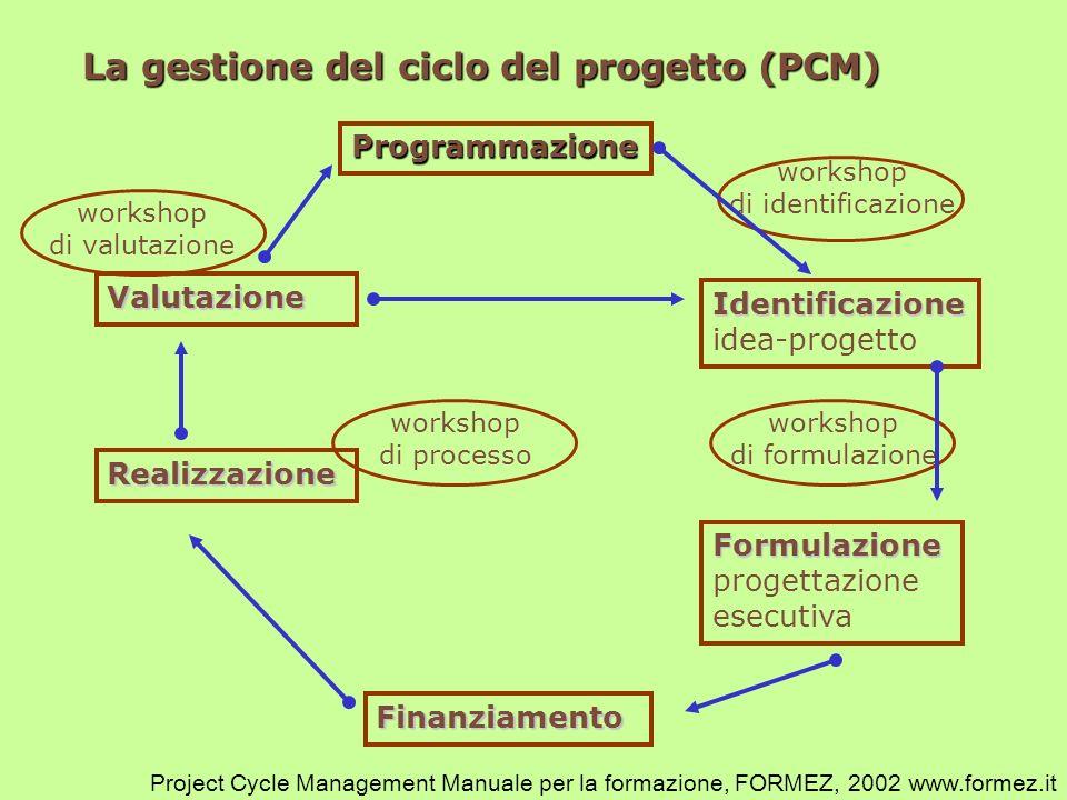 La gestione del ciclo del progetto (PCM)