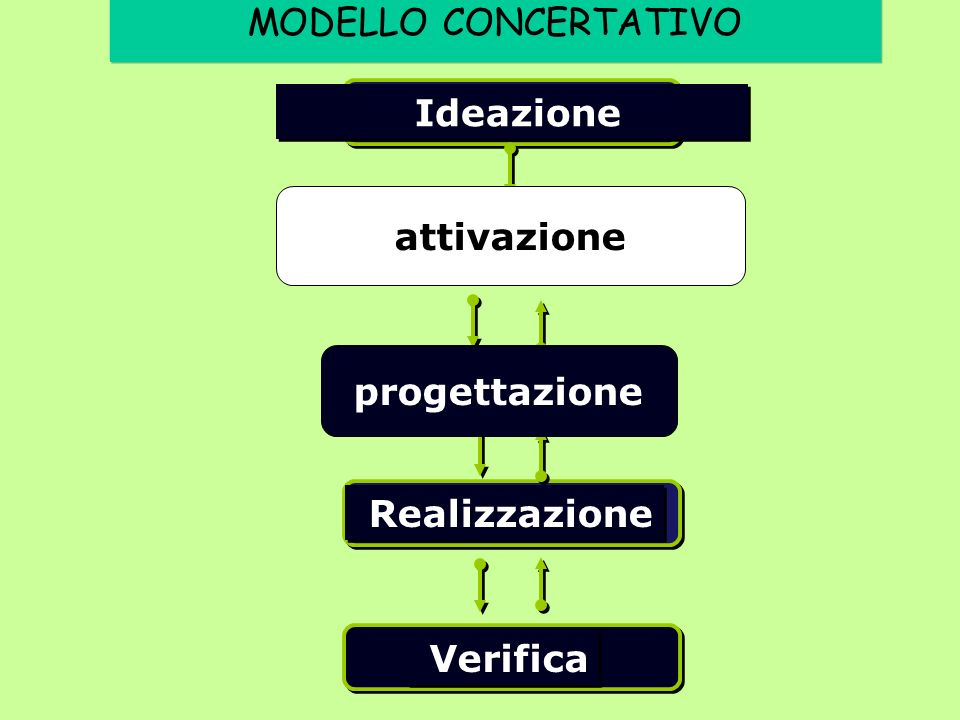 MODELLO CONCERTATIVO Ideazione attivazione progettazione Realizzazione Verifica