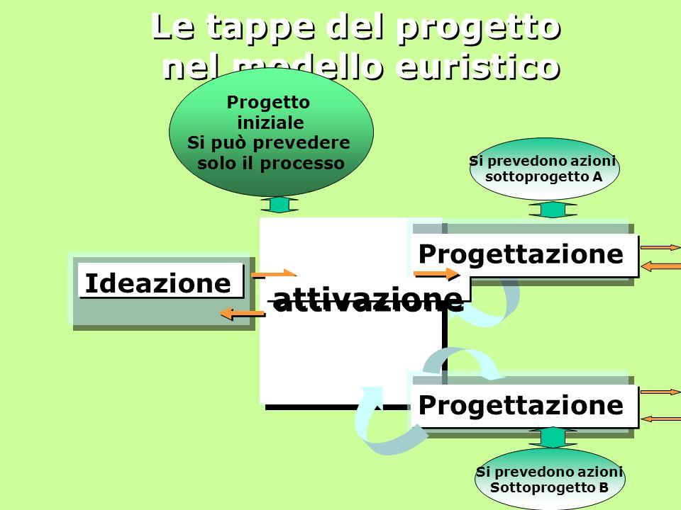 Le tappe del progetto nel modello euristico