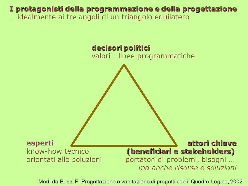 valori - linee programmatiche