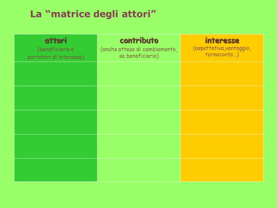 La matrice degli attori