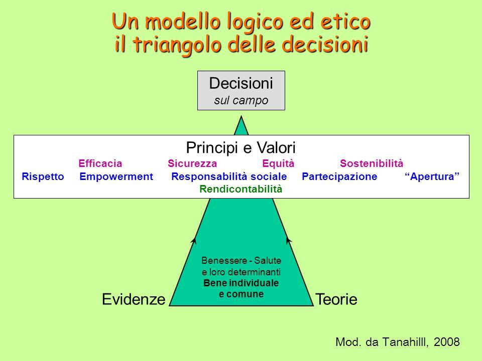 Un modello logico ed etico il triangolo delle decisioni