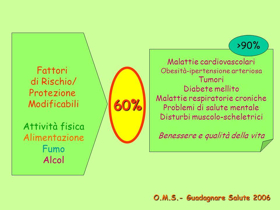 60% >90% Fattori di Rischio/ Protezione Modificabili