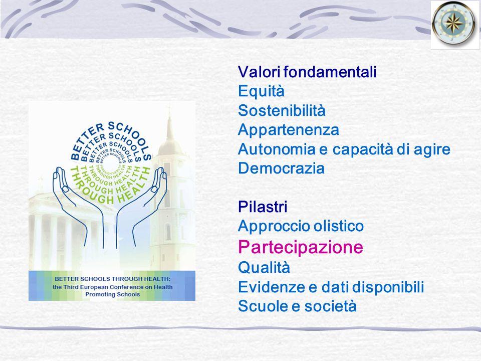 Partecipazione Valori fondamentali Equità Sostenibilità Appartenenza