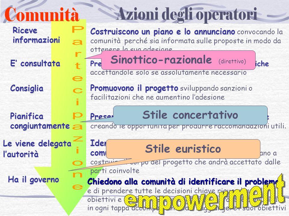 empowerment Comunità Azioni degli operatori Partecipazione