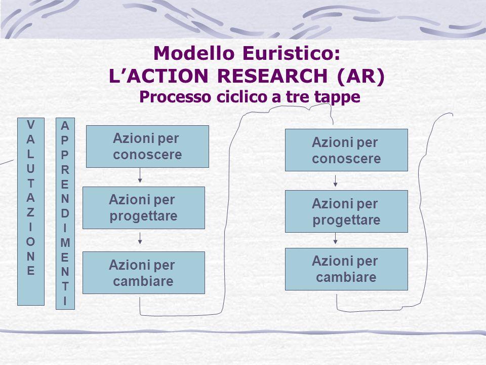 Modello Euristico: L'ACTION RESEARCH (AR) Processo ciclico a tre tappe