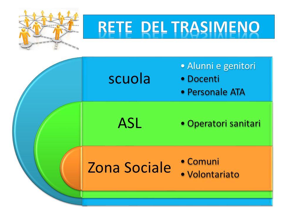 RETE DEL TRASIMENO scuola Alunni e genitori Docenti Personale ATA ASL