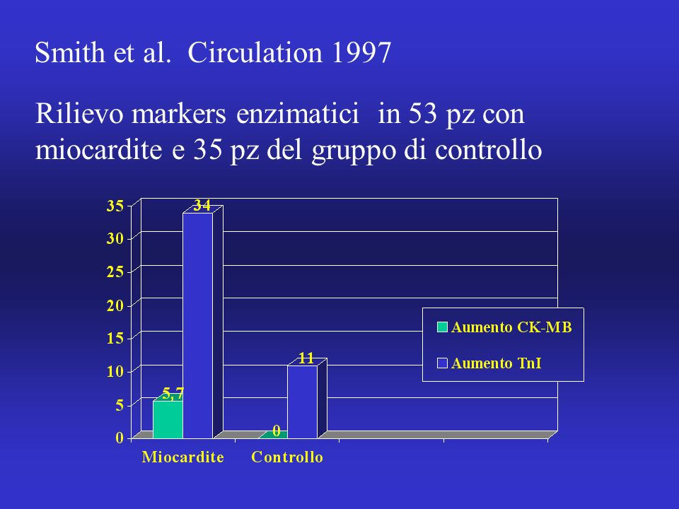 Smith et al. Circulation 1997