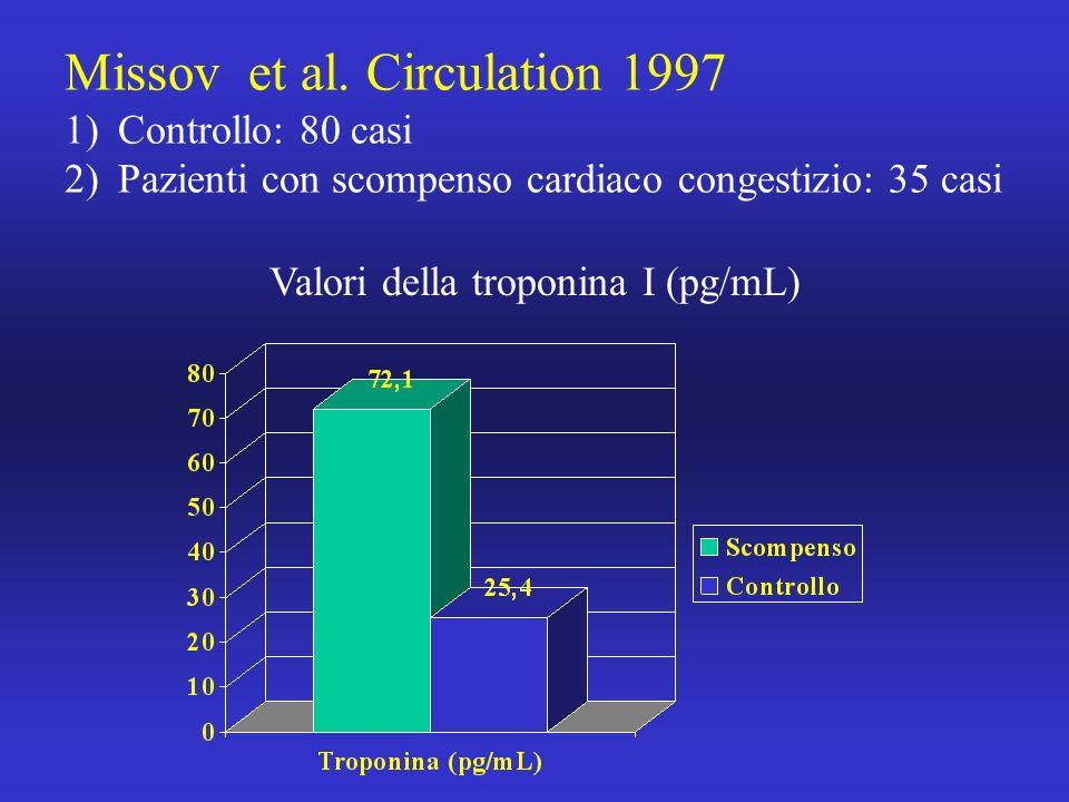 Missov et al. Circulation 1997