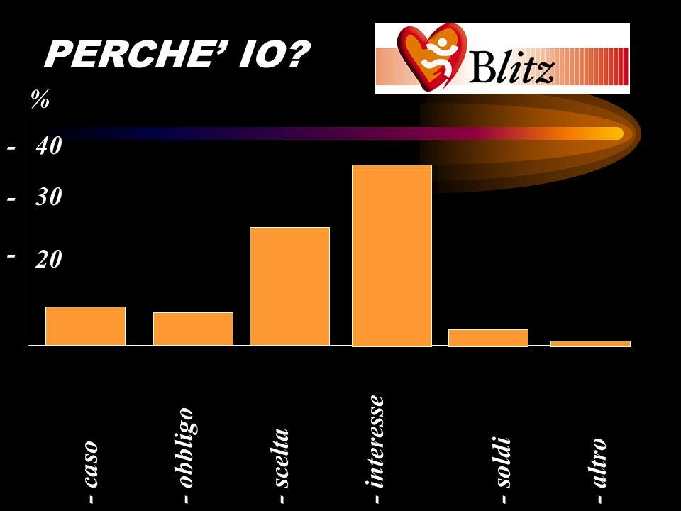 BLITZ PERCHE' IO % - 40 - interesse - obbligo - scelta - caso - soldi