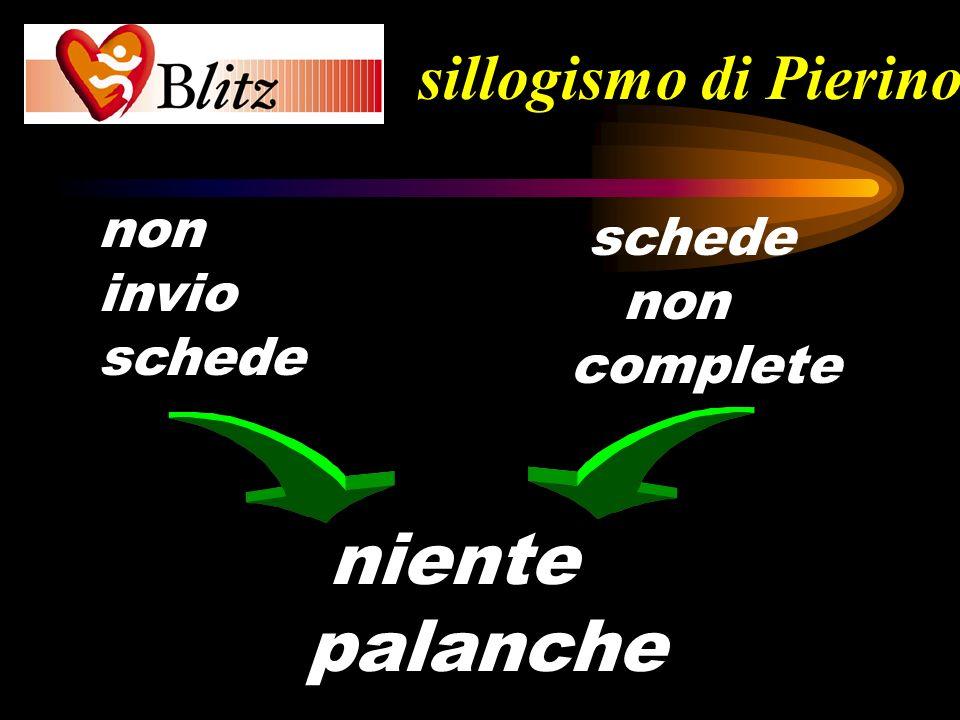 palanche sillogismo di Pierino non schede invio non complete schede