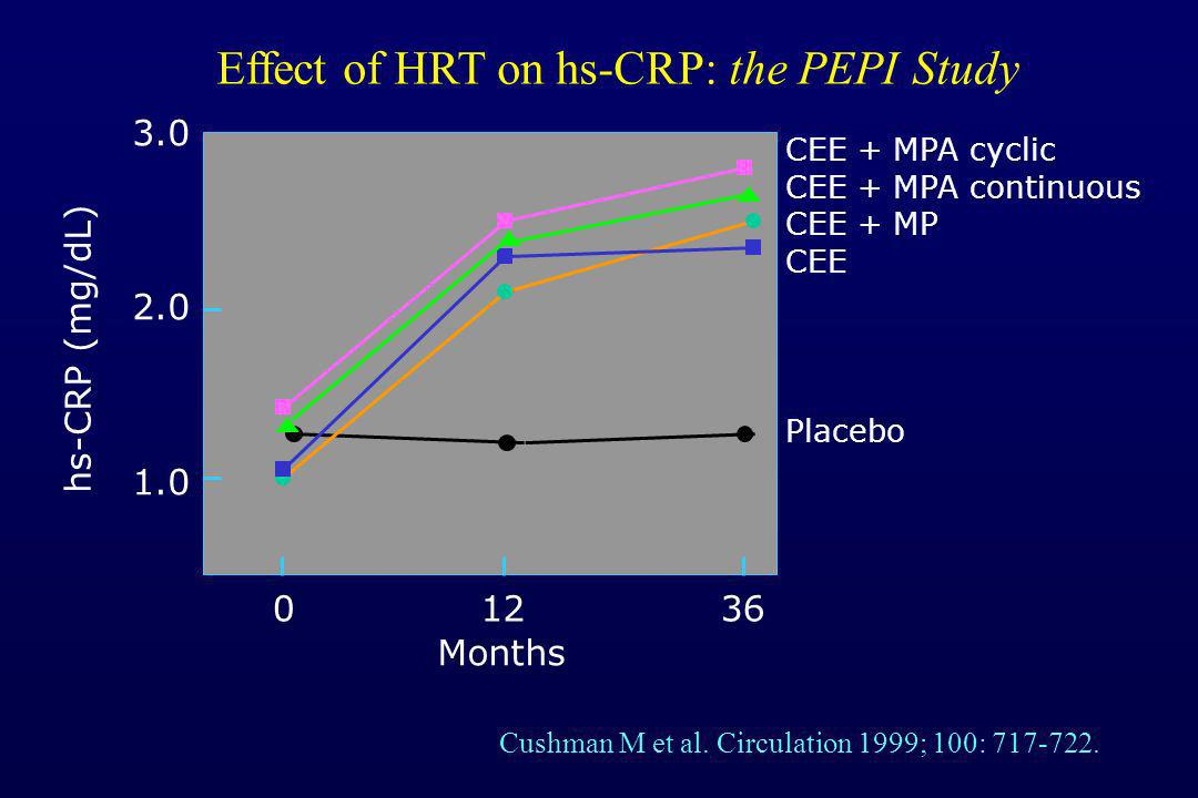 Effect of HRT on hs-CRP: the PEPI Study