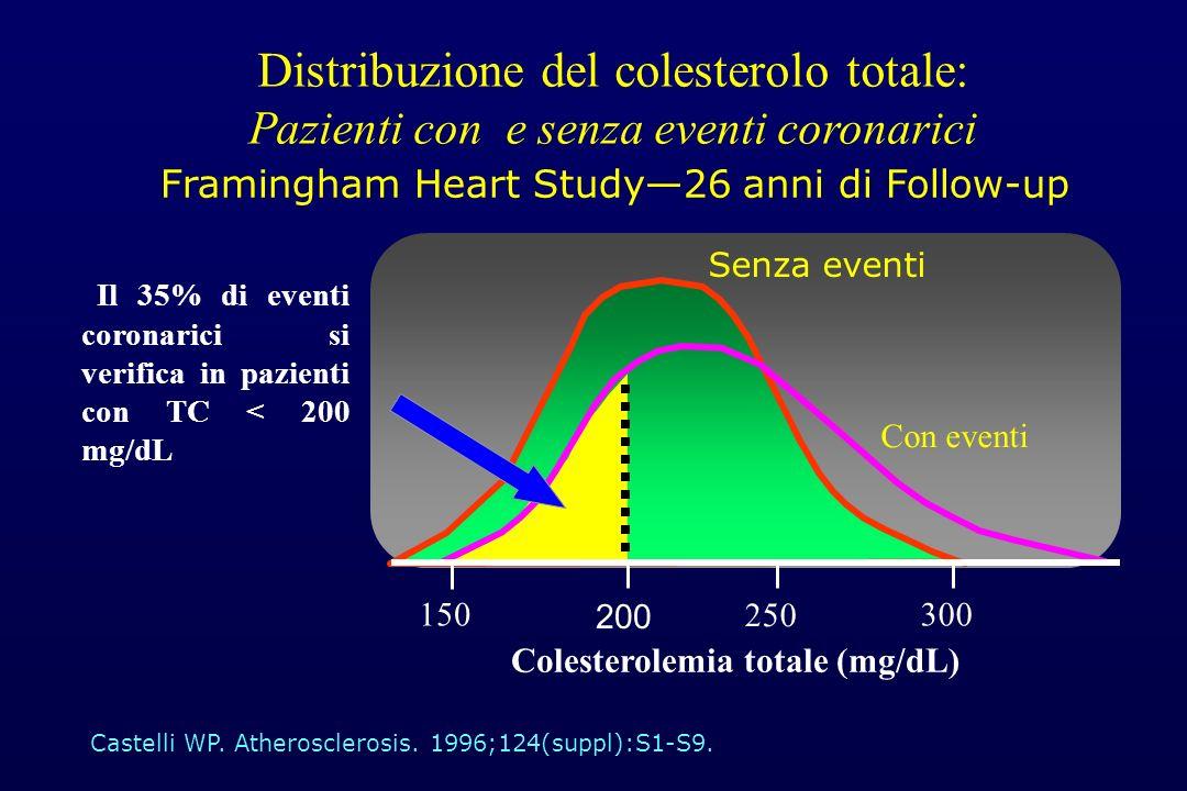 Distribuzione del colesterolo totale: Pazienti con e senza eventi coronarici