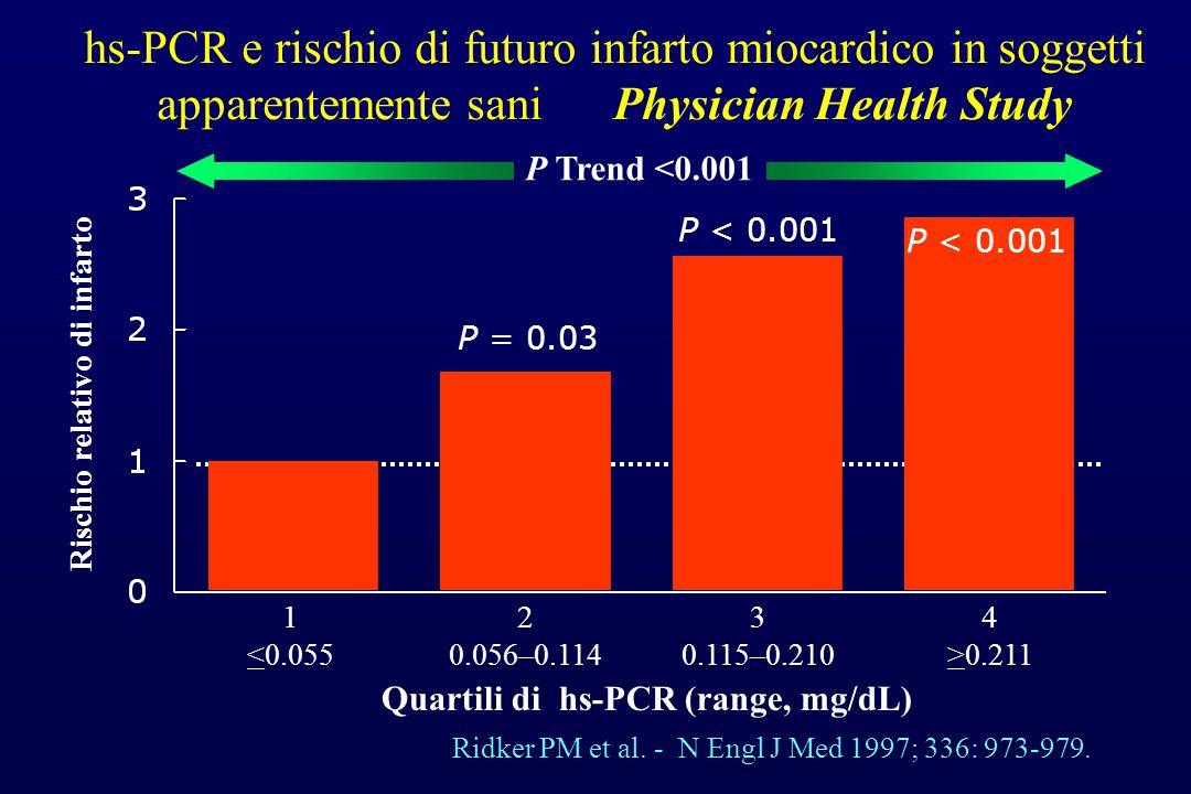Rischio relativo di infarto Quartili di hs-PCR (range, mg/dL)