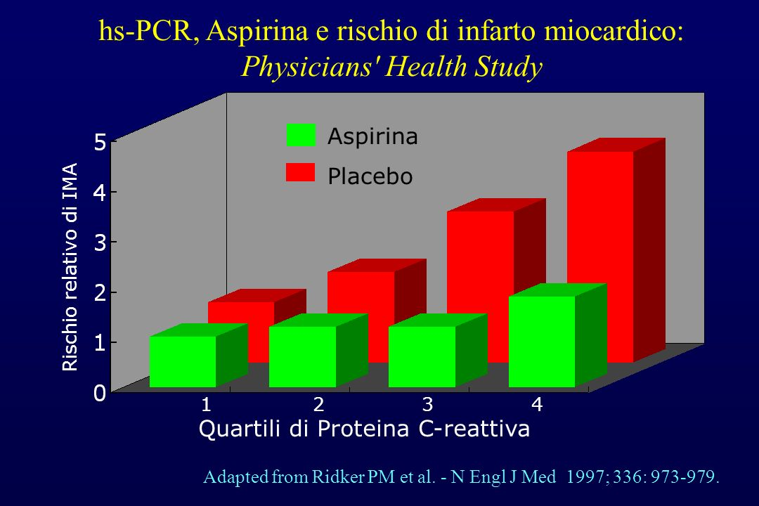 hs-PCR, Aspirina e rischio di infarto miocardico: Physicians Health Study