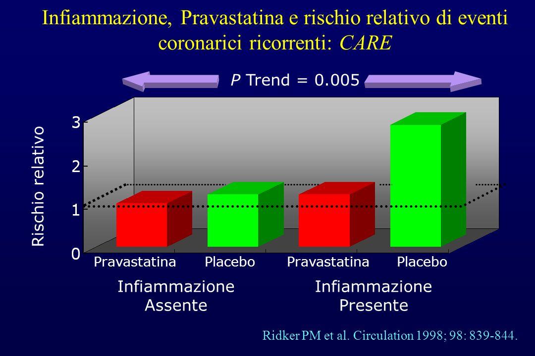 Infiammazione, Pravastatina e rischio relativo di eventi coronarici ricorrenti: CARE