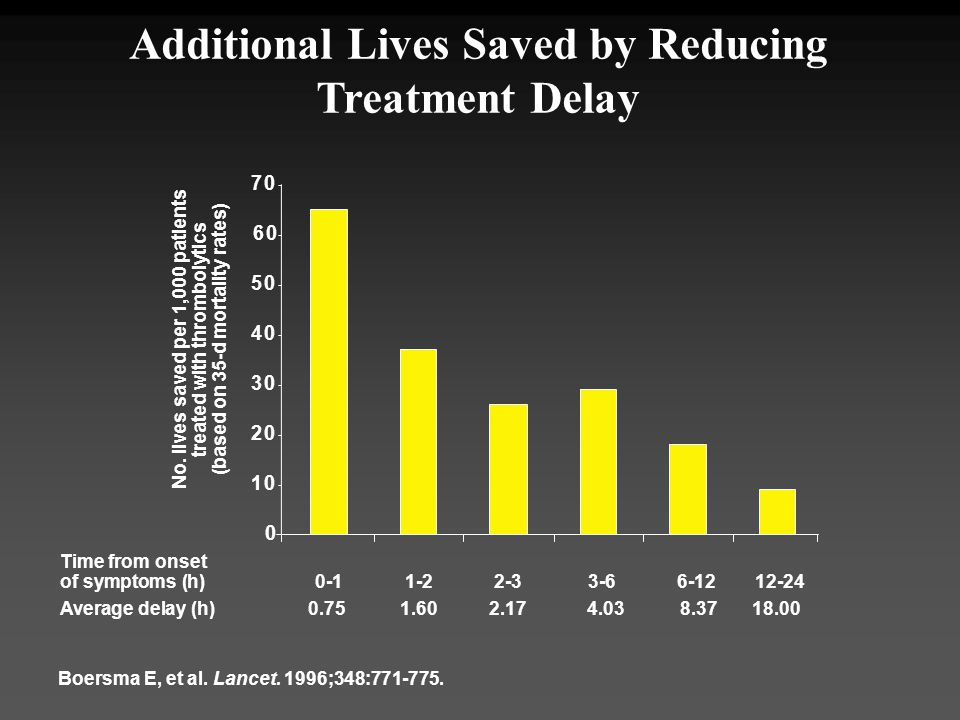 Additional Lives Saved by Reducing Treatment Delay