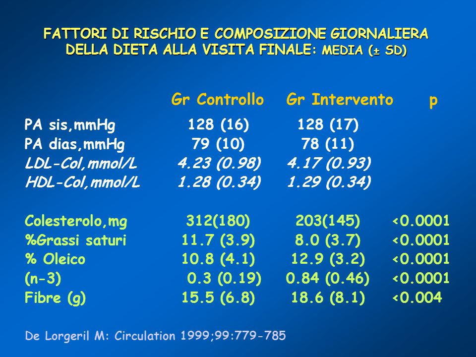 Gr Controllo Gr Intervento p PA sis,mmHg 128 (16) 128 (17)
