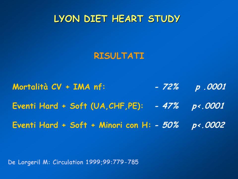 LYON DIET HEART STUDY RISULTATI Mortalità CV + IMA nf: - 72% p .0001