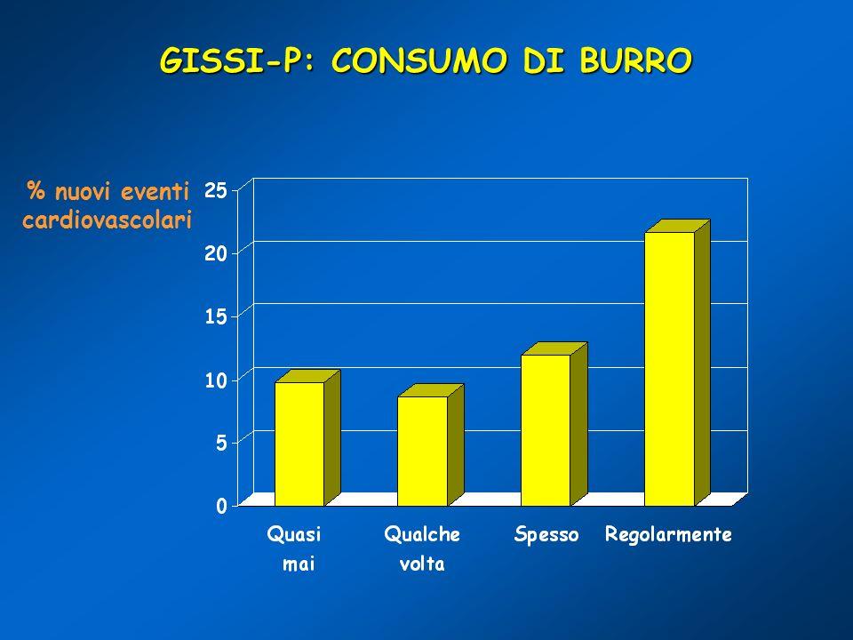 GISSI-P: CONSUMO DI BURRO