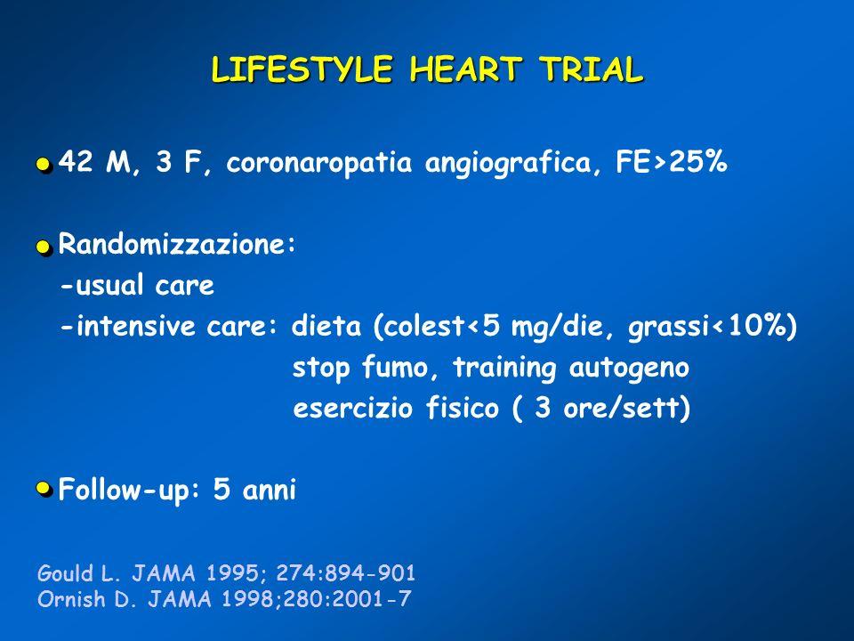 LIFESTYLE HEART TRIAL 42 M, 3 F, coronaropatia angiografica, FE>25%