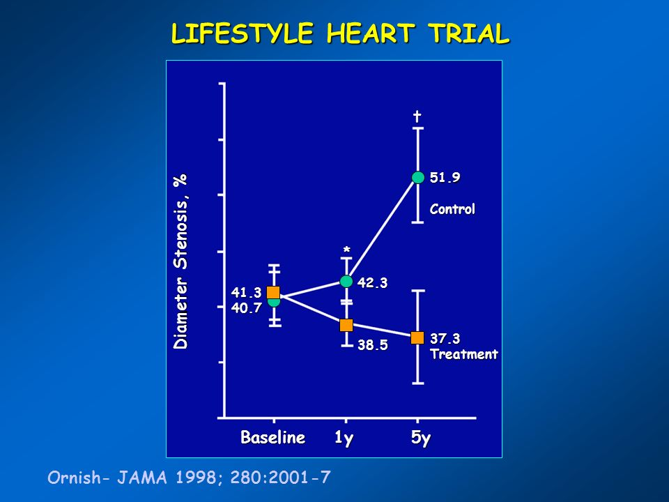 LIFESTYLE HEART TRIAL 60 55 50 45 40 35 Diameter Stenosis, % 30