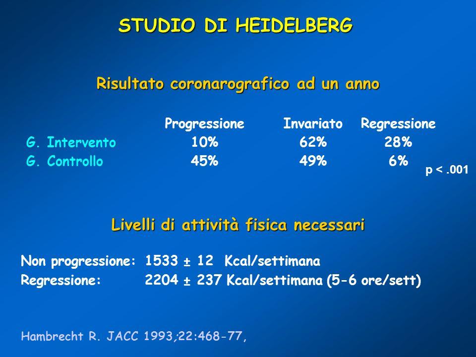 STUDIO DI HEIDELBERG Risultato coronarografico ad un anno