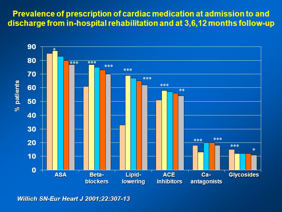 Prevalence of prescription of cardiac medication at admission to and discharge from in-hospital rehabilitation and at 3,6,12 months follow-up