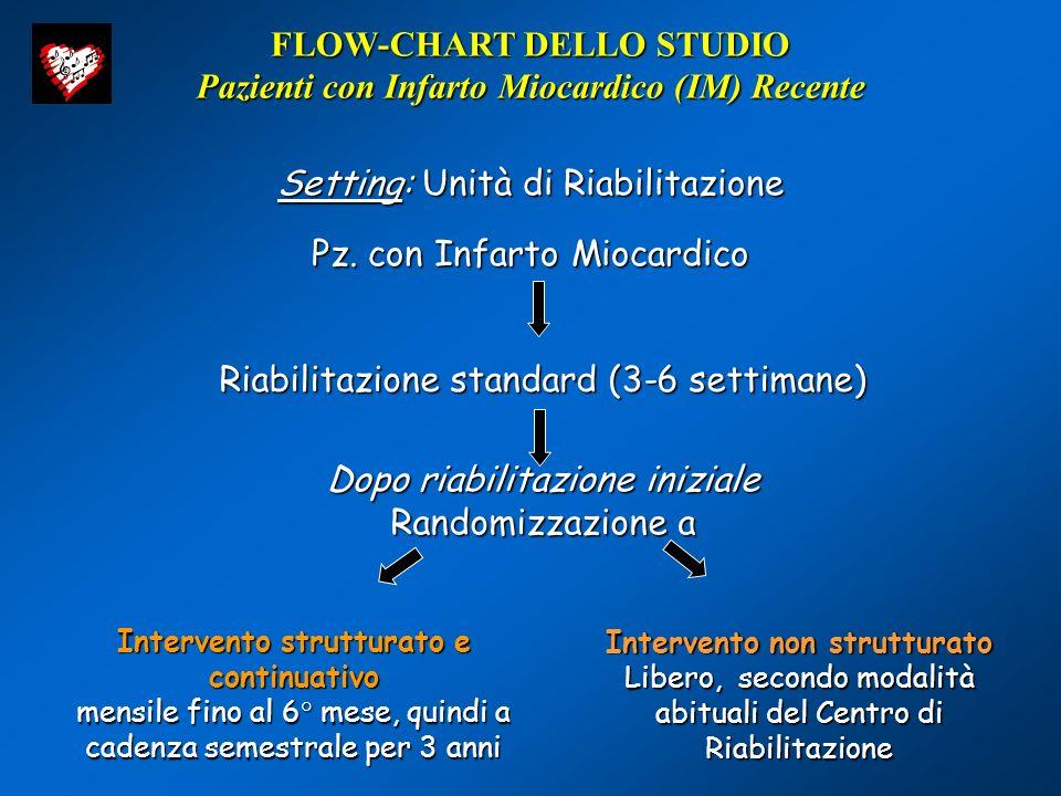 FLOW-CHART DELLO STUDIO Pazienti con Infarto Miocardico (IM) Recente
