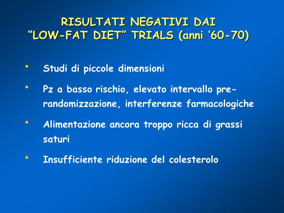 RISULTATI NEGATIVI DAI LOW-FAT DIET TRIALS (anni '60-70)