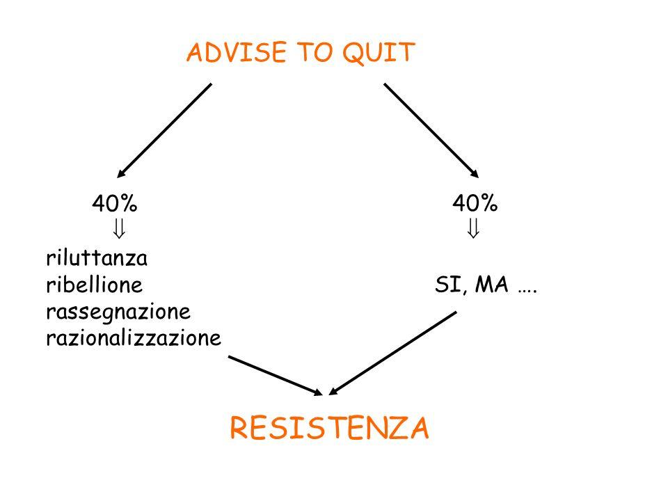 RESISTENZA ADVISE TO QUIT 40%  40%  riluttanza