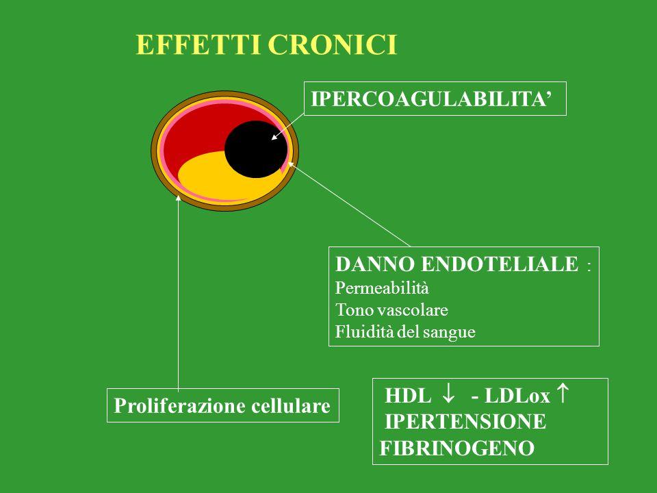 EFFETTI CRONICI IPERCOAGULABILITA' DANNO ENDOTELIALE : HDL  - LDLox 
