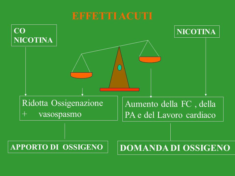 EFFETTI ACUTI Ridotta Ossigenazione
