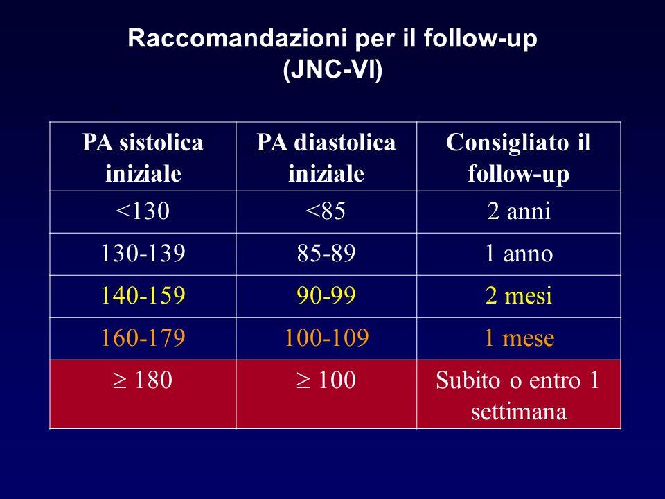 Raccomandazioni per il follow-up (JNC-VI)