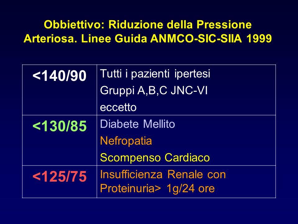 Obbiettivo: Riduzione della Pressione Arteriosa