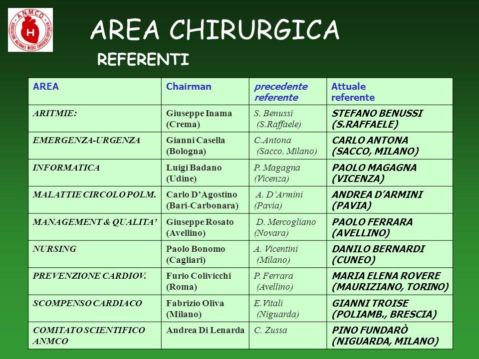 AREA CHIRURGICA REFERENTI AREA Chairman precedente referente Attuale
