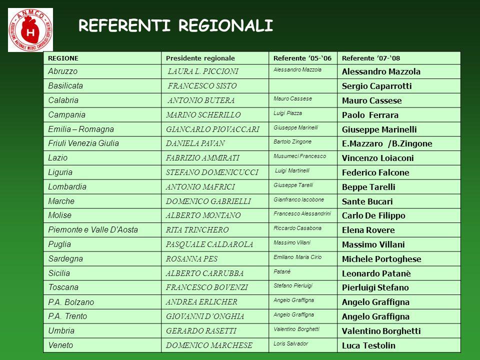 REFERENTI REGIONALI Abruzzo LAURA L. PICCIONI Basilicata