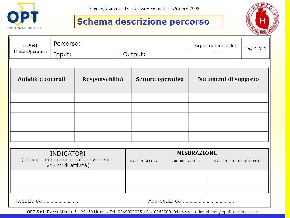 INDICATORI (clinico – economico – organizzativo – volumi di attività)
