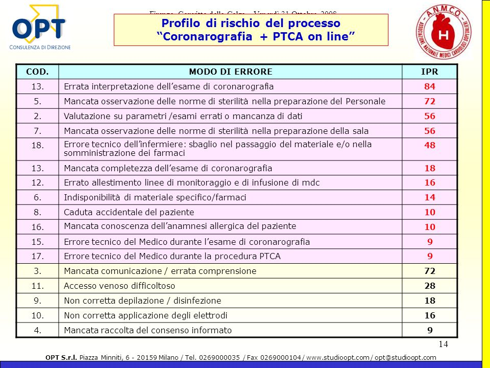 Profilo di rischio del processo Coronarografia + PTCA on line