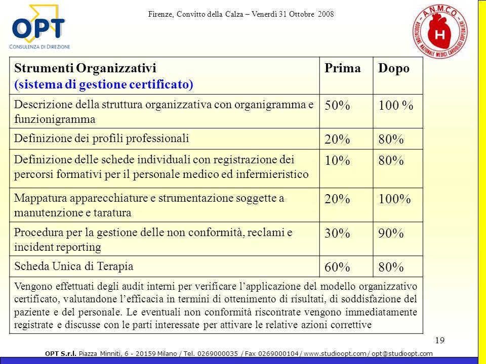 Strumenti Organizzativi (sistema di gestione certificato) Prima Dopo